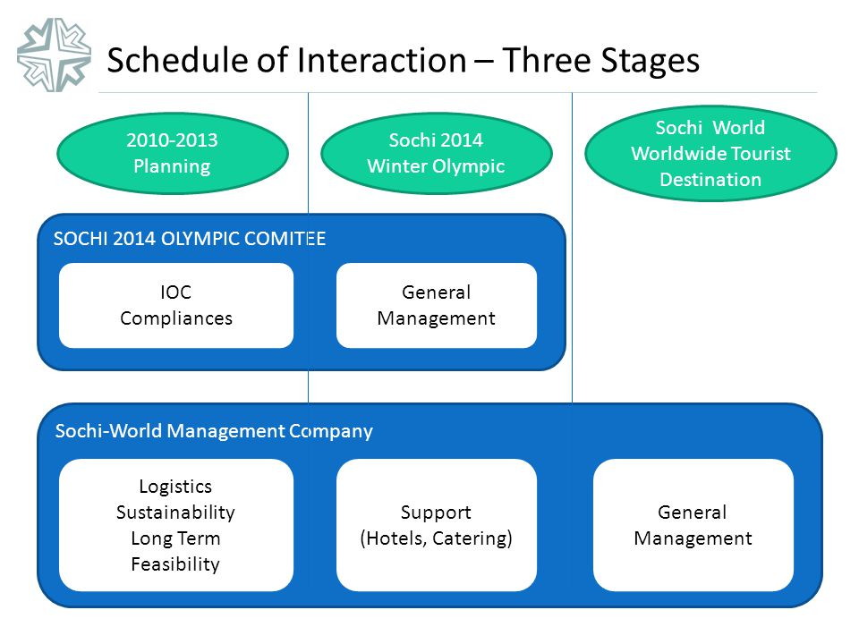 Schedule of Interaction – Three Stages SOCHI 2014 OLYMPIC COMITEE Sochi-World Management Company Sochi 2014 Winter Olympic Sochi World Worldwide Tourist Destination 2010-2013 Planning IOC Compliances General Management Logistics Sustainability Long Term Feasibility Support (Hotels, Catering) General Management
