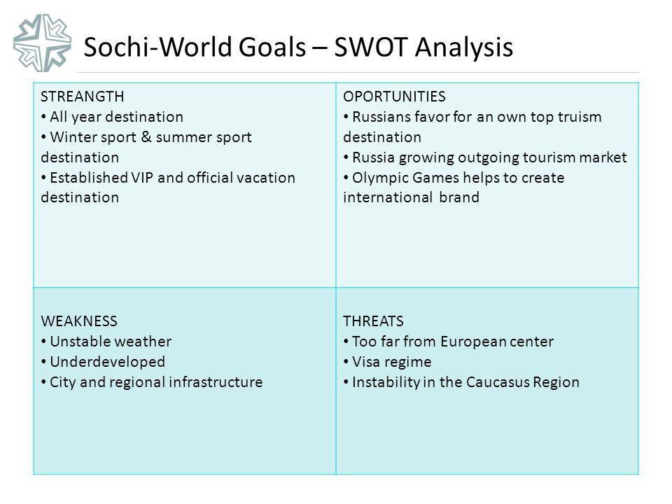 Sochi-World Goals – SWOT Analysis STREANGTH All year destination Winter sport & summer sport destination Established VIP and official vacation destination OPORTUNITIES Russians favor for an own top truism destination Russia growing outgoing tourism market Olympic Games helps to create international brand WEAKNESS Unstable weather Underdeveloped City and regional infrastructure THREATS Too far from European center Visa regime Instability in the Caucasus Region