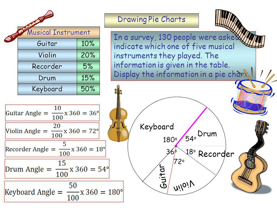 Drawing Pie Charts In a survey, 130 people were asked to indicate which one of five musical instruments they played.