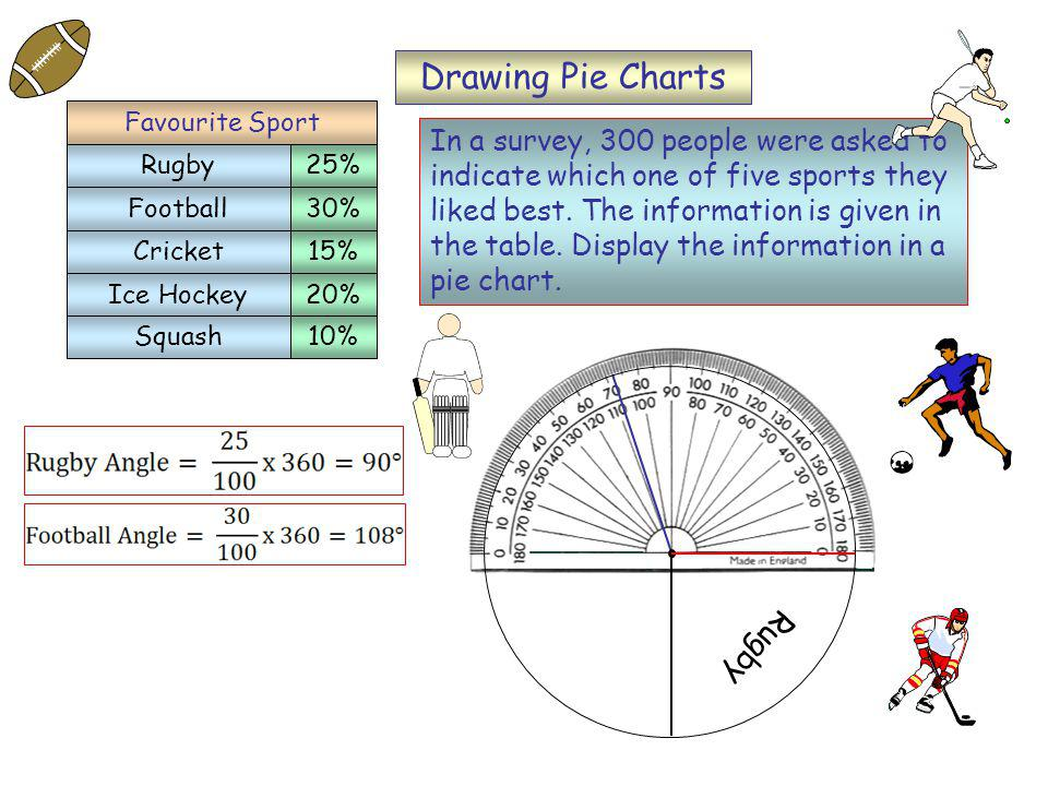 Drawing Pie Charts In a survey, 300 people were asked to indicate which one of five sports they liked best.