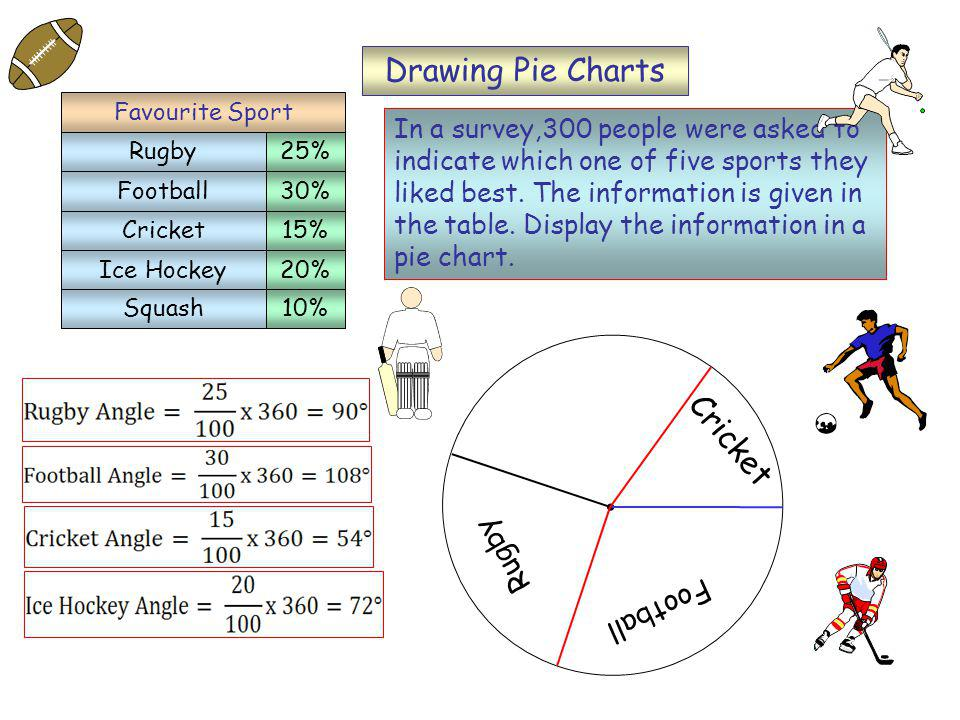 Cricket Drawing Pie Charts In a survey,300 people were asked to indicate which one of five sports they liked best.