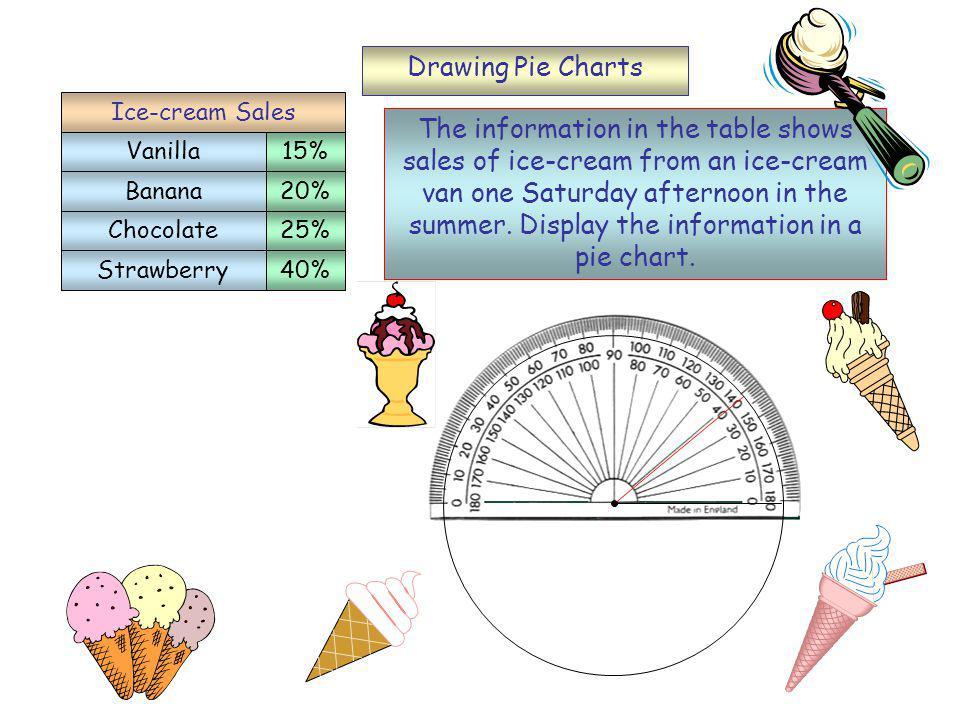 Drawing Pie Charts Vanilla Banana Chocolate Strawberry 15% 20% 25% 40% Ice-cream Sales The information in the table shows sales of ice-cream from an ice-cream van one Saturday afternoon in the summer.