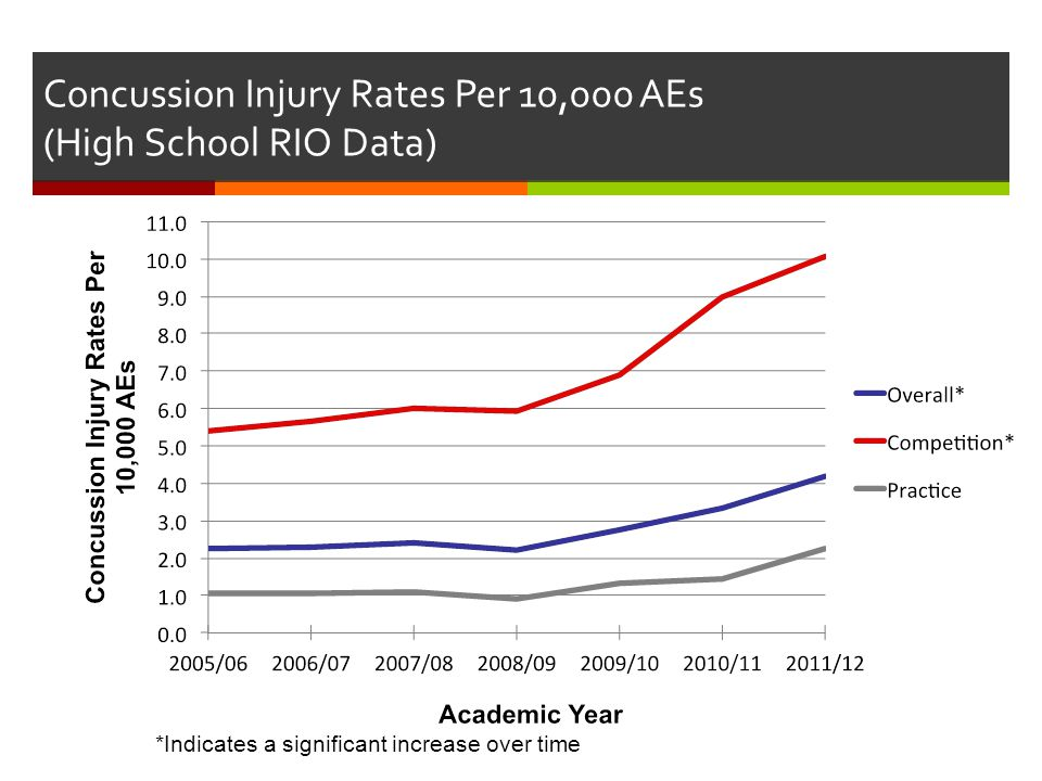 Concussion Injury Rates Per 10,000 AEs (High School RIO Data) *Indicates a significant increase over time