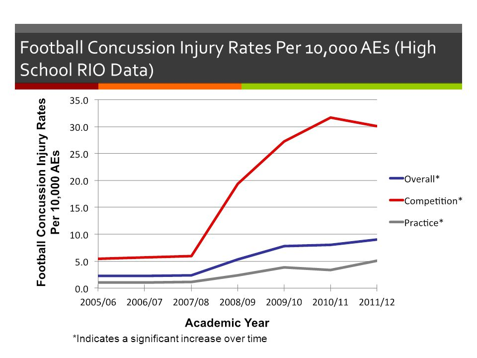 Football Concussion Injury Rates Per 10,000 AEs (High School RIO Data) *Indicates a significant increase over time