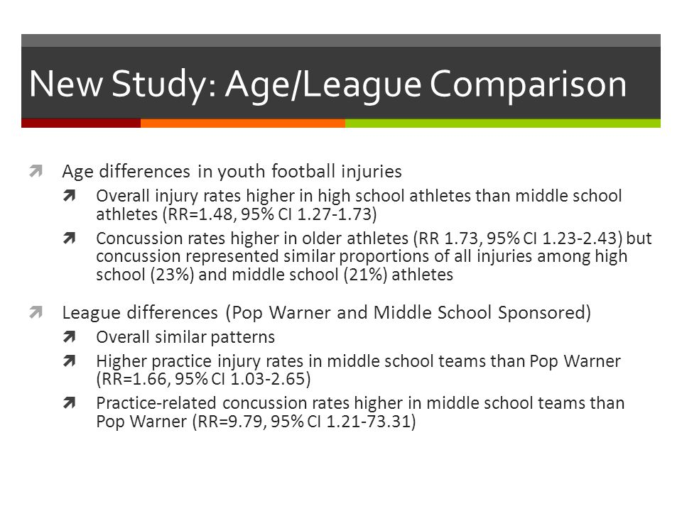 New Study: Age/League Comparison Age differences in youth football injuries Overall injury rates higher in high school athletes than middle school athletes (RR=1.48, 95% CI 1.27-1.73) Concussion rates higher in older athletes (RR 1.73, 95% CI 1.23-2.43) but concussion represented similar proportions of all injuries among high school (23%) and middle school (21%) athletes League differences (Pop Warner and Middle School Sponsored) Overall similar patterns Higher practice injury rates in middle school teams than Pop Warner (RR=1.66, 95% CI 1.03-2.65) Practice-related concussion rates higher in middle school teams than Pop Warner (RR=9.79, 95% CI 1.21-73.31)