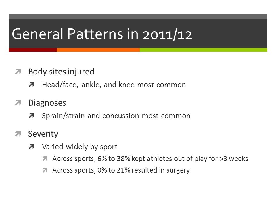 General Patterns in 2011/12 Body sites injured Head/face, ankle, and knee most common Diagnoses Sprain/strain and concussion most common Severity Varied widely by sport Across sports, 6% to 38% kept athletes out of play for >3 weeks Across sports, 0% to 21% resulted in surgery