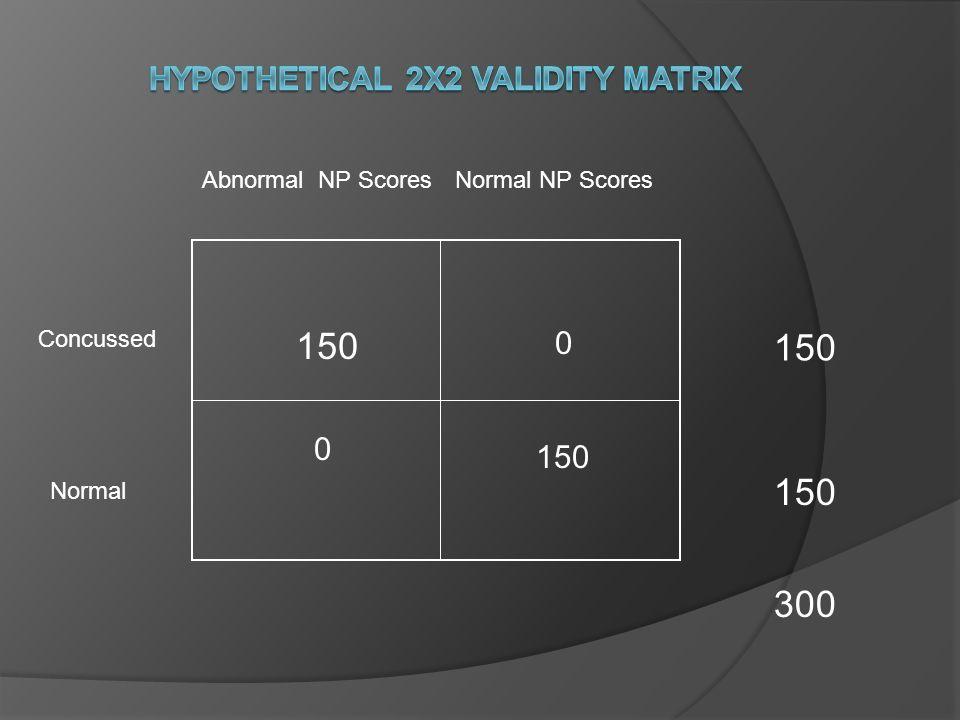 Abnormal NP ScoresNormal NP Scores 30/ 20% 150 300 Concussed Normal 150 120/ 80% 90/ 60% 60/ 40% True Positive False Negative False Positive True Negative