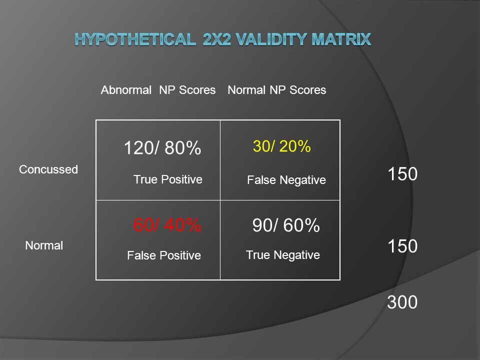 Psychometric Considerations Sensitivity vs.