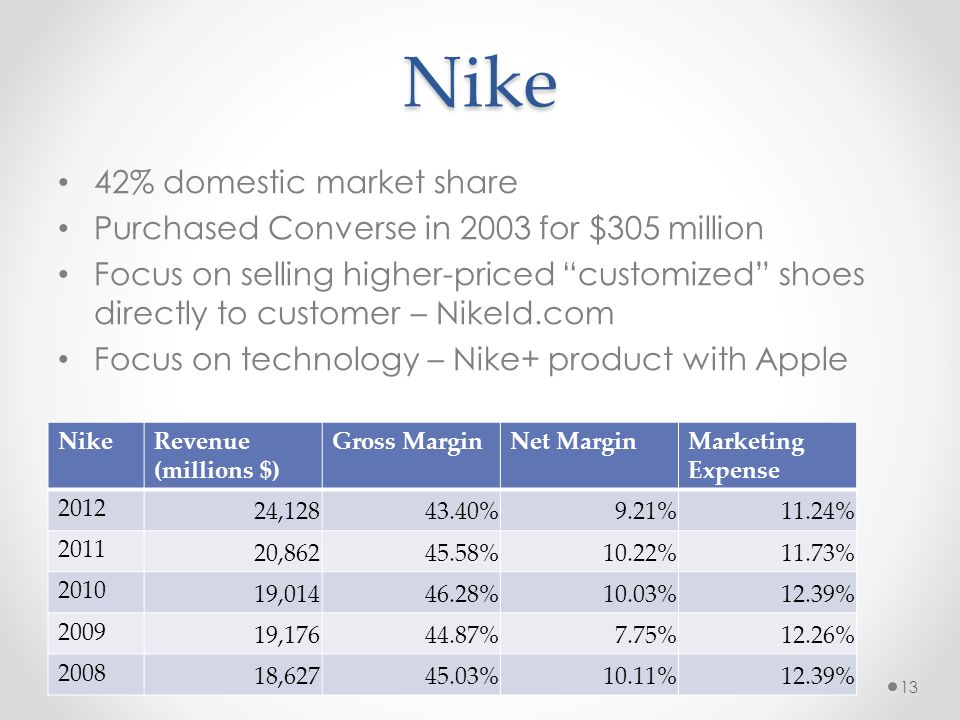 Nike 42% domestic market share Purchased Converse in 2003 for $305 million Focus on selling higher-priced customized shoes directly to customer – Nike