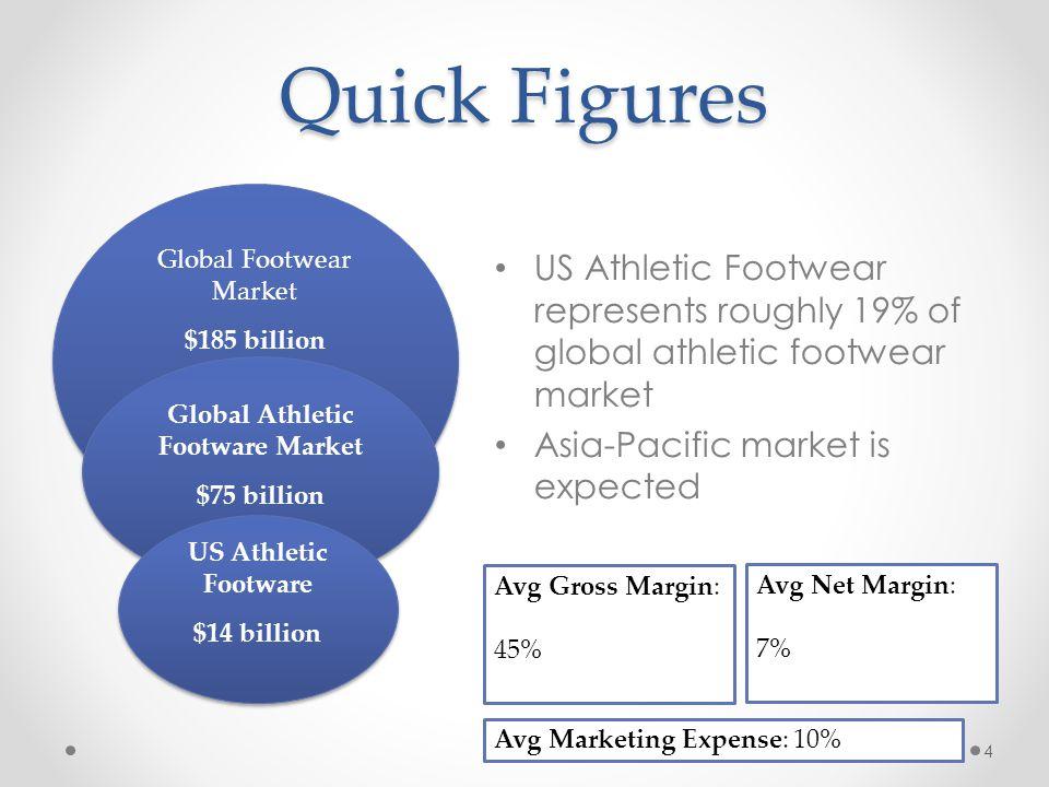Quick Figures 4 Global Footwear Market $185 billion Global Footwear Market $185 billion Global Athletic Footware Market $75 billion Global Athletic Fo