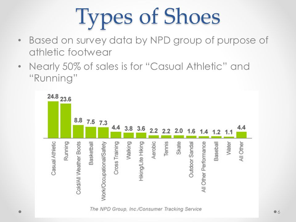 Types of Shoes Based on survey data by NPD group of purpose of athletic footwear Nearly 50% of sales is for Casual Athletic and Running 6