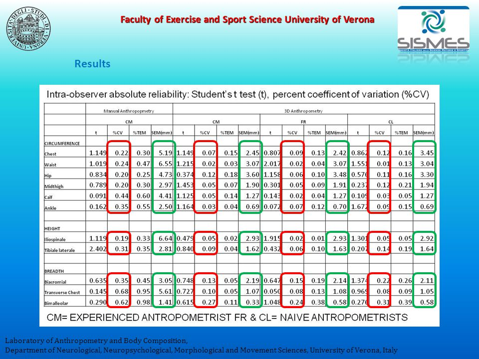 Faculty of Exercise and Sport Science University of Verona Laboratory of Anthropometry and Body Composition, Department of Neurological, Neuropsychological, Morphological and Movement Sciences, University of Verona, Italy Results