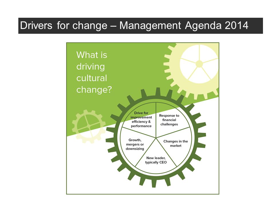 Drivers for change – Management Agenda 2014