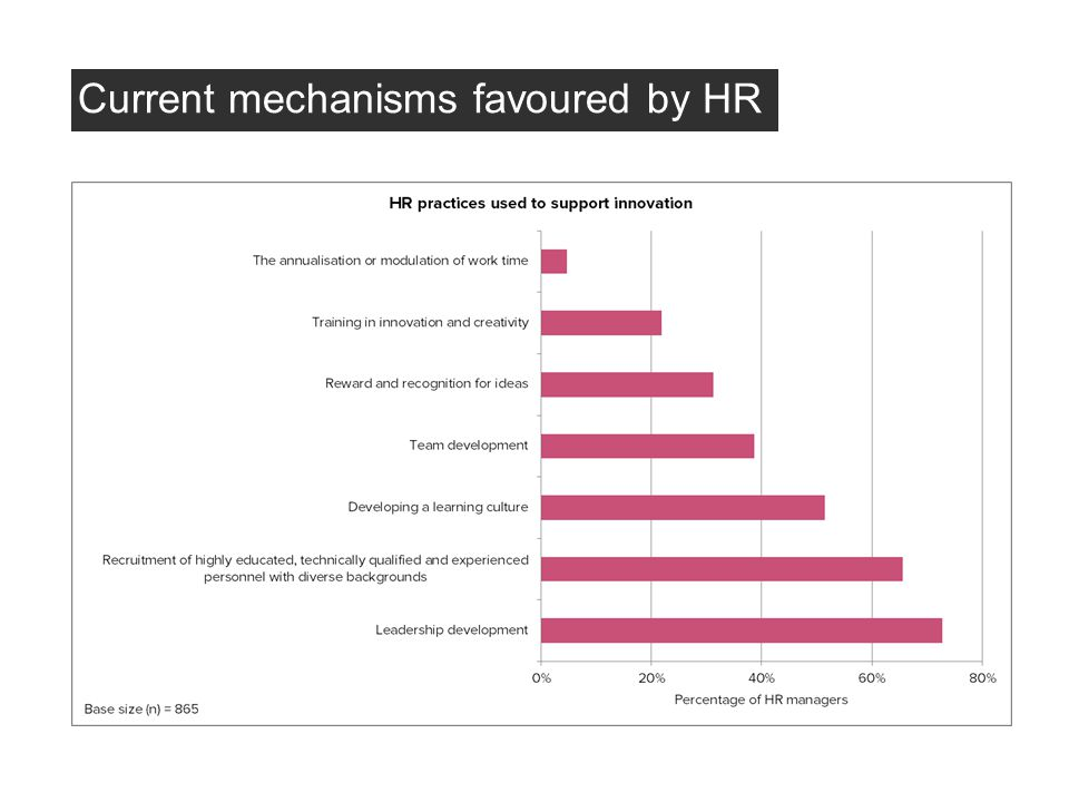 Current mechanisms favoured by HR