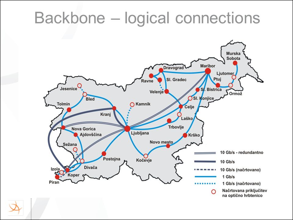 Backbone – logical connections