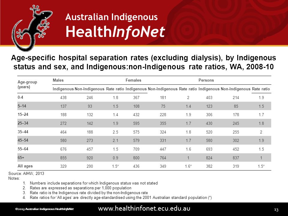 13 www.healthinfonet.ecu.edu.au Australian Indigenous HealthInfoNet ©2013 Australian Indigenous HealthInfoNet©2012 Australian Indigenous HealthInfoNet Age-group (years) MalesFemalesPersons IndigenousNon-IndigenousRate ratioIndigenousNon-IndigenousRate ratioIndigenousNon-IndigenousRate ratio 0-44382461.836718124032141.9 5–14137931.5108751.4123851.5 15–241881321.44322281.93061781.7 25–342721421.95953551.74302451.8 35–444641882.55753241.85202552 45–545802732.15793311.75803021.9 55–646764571.57094471.66934521.5 65+8559200.980076418248371 All ages3292901.5*4363491.6*3823191.5* Age-specific hospital separation rates (excluding dialysis), by Indigenous status and sex, and Indigenous:non-Indigenous rate ratios, WA, 2008-10 Source: AIHW, 2013 Notes: 1.Numbers include separations for which Indigenous status was not stated 2.Rates are expressed as separations per 1,000 population 3.Rate ratio is the Indigenous rate divided by the non-Indigenous rate 4.Rate ratios for All ages are directly age-standardised using the 2001 Australian standard population (*)