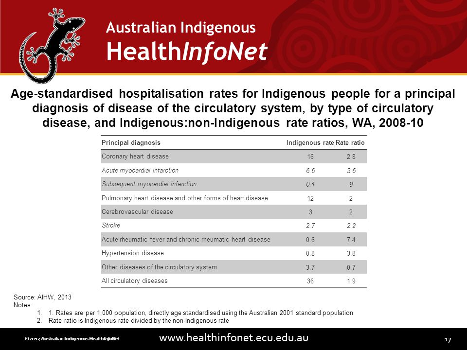 17 www.healthinfonet.ecu.edu.au Australian Indigenous HealthInfoNet ©2013 Australian Indigenous HealthInfoNet©2012 Australian Indigenous HealthInfoNet Principal diagnosisIndigenous rateRate ratio Coronary heart disease162.8 Acute myocardial infarction6.63.6 Subsequent myocardial infarction0.19 Pulmonary heart disease and other forms of heart disease122 Cerebrovascular disease32 Stroke2.72.2 Acute rheumatic fever and chronic rheumatic heart disease0.67.4 Hypertension disease0.83.8 Other diseases of the circulatory system3.70.7 All circulatory diseases361.9 Age-standardised hospitalisation rates for Indigenous people for a principal diagnosis of disease of the circulatory system, by type of circulatory disease, and Indigenous:non-Indigenous rate ratios, WA, 2008-10 Source: AIHW, 2013 Notes: 1.1.
