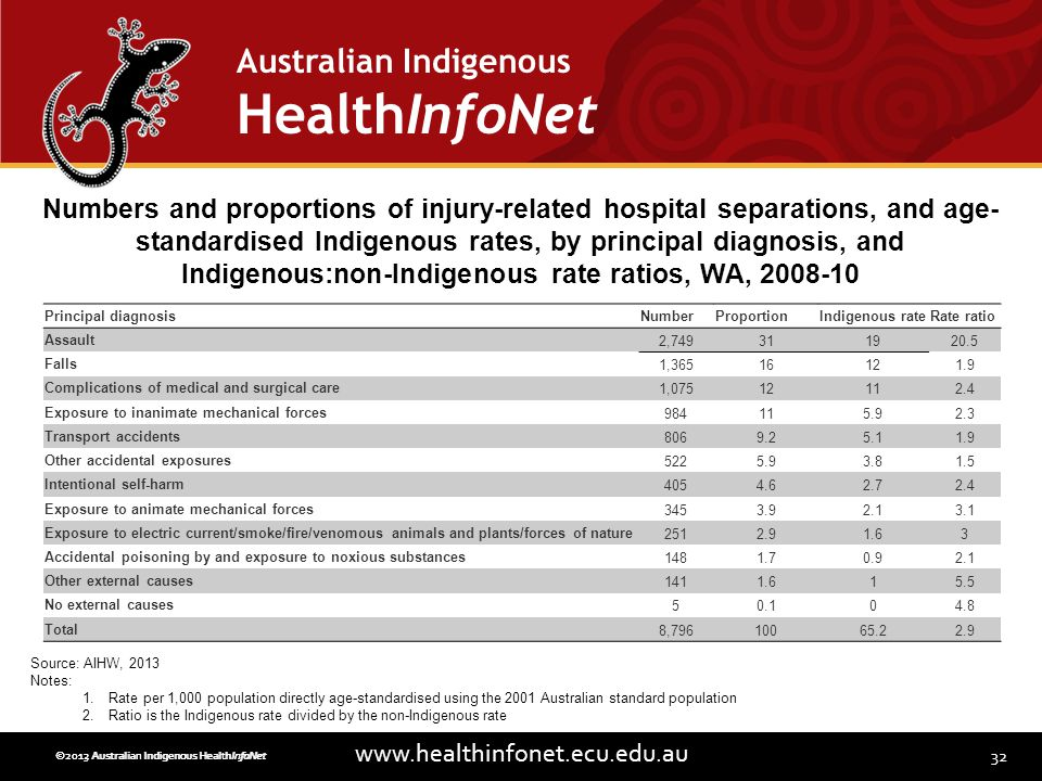 32 www.healthinfonet.ecu.edu.au Australian Indigenous HealthInfoNet ©2013 Australian Indigenous HealthInfoNet©2012 Australian Indigenous HealthInfoNet Principal diagnosisNumberProportionIndigenous rateRate ratio Assault2,749311920.5 Falls1,36516121.9 Complications of medical and surgical care1,07512112.4 Exposure to inanimate mechanical forces984115.92.3 Transport accidents8069.25.11.9 Other accidental exposures5225.93.81.5 Intentional self-harm4054.62.72.4 Exposure to animate mechanical forces3453.92.13.1 Exposure to electric current/smoke/fire/venomous animals and plants/forces of nature2512.91.63 Accidental poisoning by and exposure to noxious substances1481.70.92.1 Other external causes1411.615.5 No external causes50.104.8 Total8,79610065.22.9 Numbers and proportions of injury-related hospital separations, and age- standardised Indigenous rates, by principal diagnosis, and Indigenous:non-Indigenous rate ratios, WA, 2008-10 Source: AIHW, 2013 Notes: 1.Rate per 1,000 population directly age-standardised using the 2001 Australian standard population 2.Ratio is the Indigenous rate divided by the non-Indigenous rate
