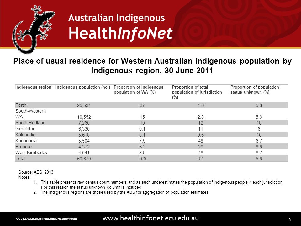 4 www.healthinfonet.ecu.edu.au Australian Indigenous HealthInfoNet ©2013 Australian Indigenous HealthInfoNet©2012 Australian Indigenous HealthInfoNet Place of usual residence for Western Australian Indigenous population by Indigenous region, 30 June 2011 Source: ABS, 2013 Notes: 1.This table presents raw census count numbers and as such underestimates the population of Indigenous people in each jurisdiction.