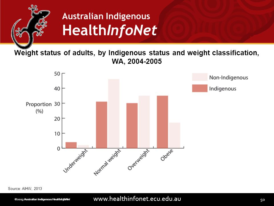 50 www.healthinfonet.ecu.edu.au Australian Indigenous HealthInfoNet ©2013 Australian Indigenous HealthInfoNet©2012 Australian Indigenous HealthInfoNet Weight status of adults, by Indigenous status and weight classification, WA, 2004-2005 Source: AIHW, 2013