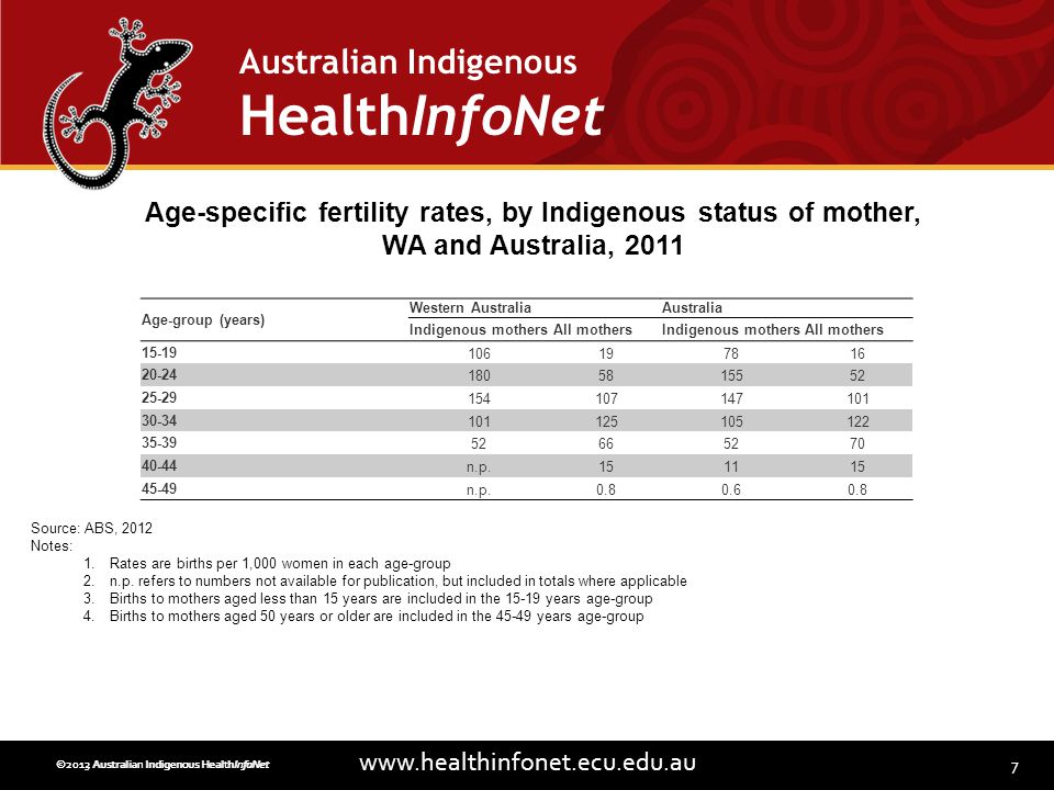 7 www.healthinfonet.ecu.edu.au Australian Indigenous HealthInfoNet ©2013 Australian Indigenous HealthInfoNet©2012 Australian Indigenous HealthInfoNet Age-specific fertility rates, by Indigenous status of mother, WA and Australia, 2011 Source: ABS, 2012 Notes: 1.Rates are births per 1,000 women in each age-group 2.n.p.