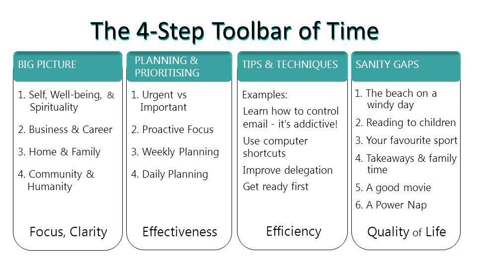 The 4-Step Toolbar of Time 1. Self, Well-being, & Spirituality 2.
