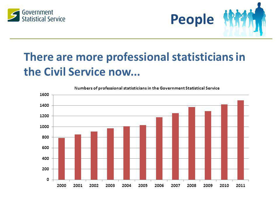 There are more professional statisticians in the Civil Service now... People