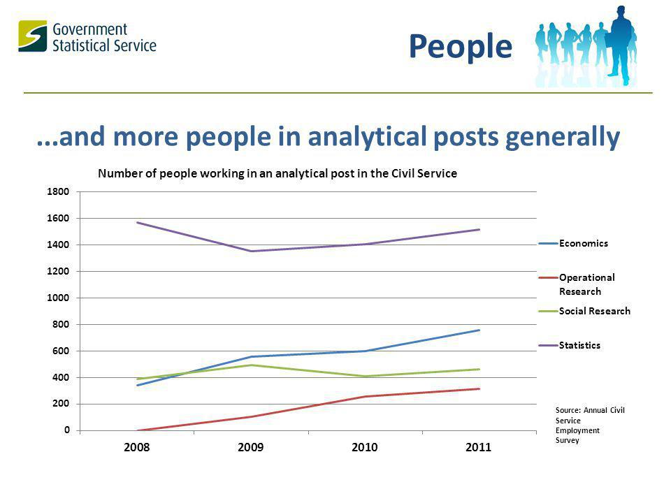 ...and more people in analytical posts generally People