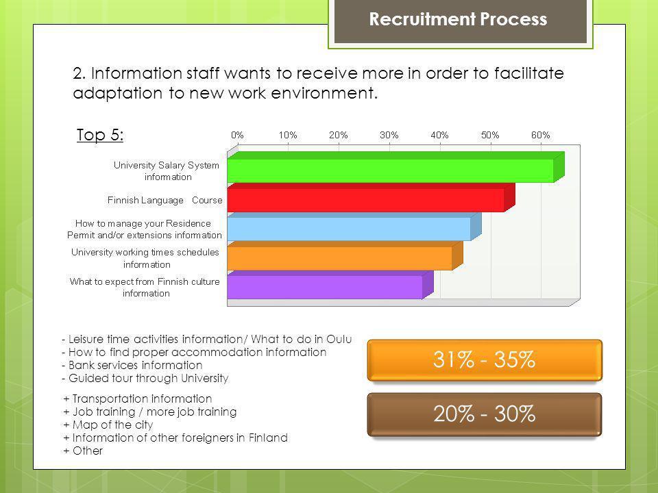 Recruitment Process 2.