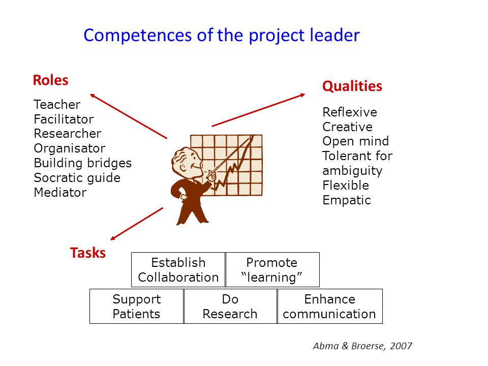 Competences of the project leader Abma & Broerse, 2007 Teacher Facilitator Researcher Organisator Building bridges Socratic guide Mediator Reflexive Creative Open mind Tolerant for ambiguity Flexible Empatic Establish Collaboration Promote learning Do Research Enhance communication Support Patients Roles Tasks Qualities