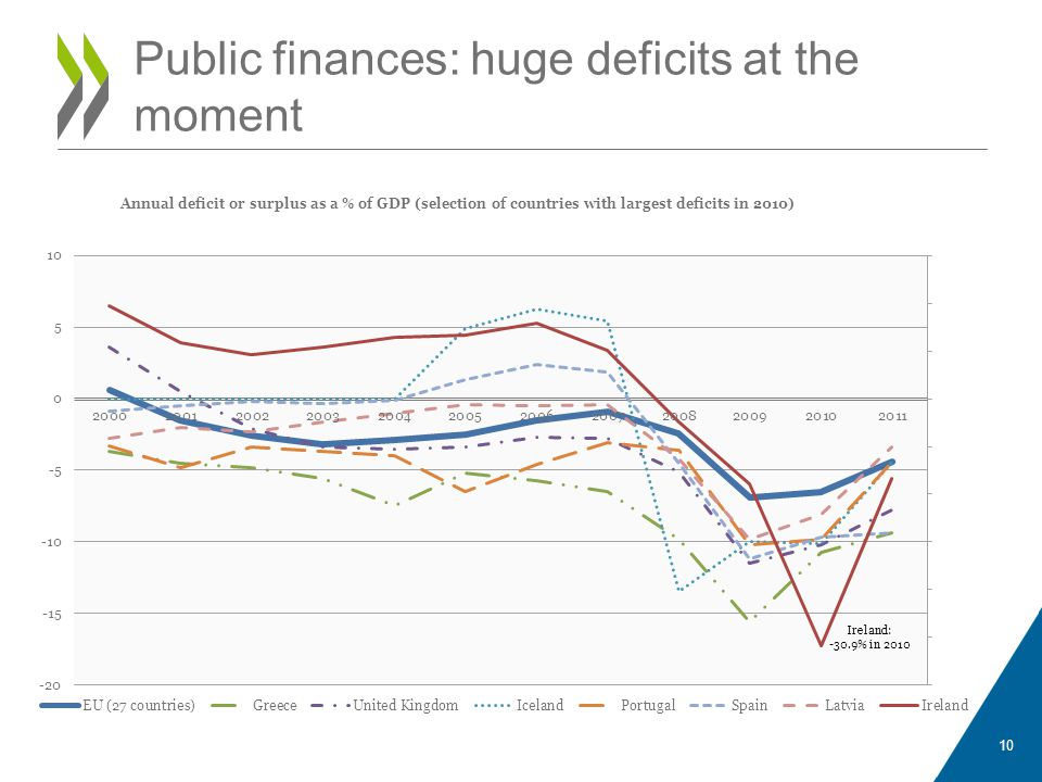 Public finances: huge deficits at the moment 10