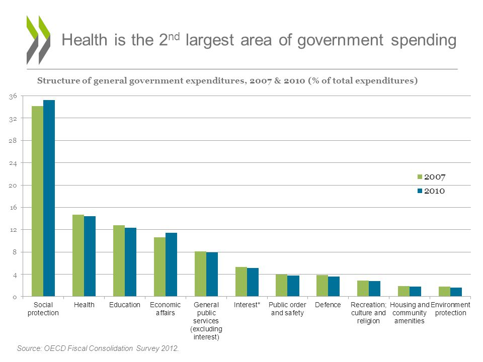 Health is the 2 nd largest area of government spending Structure of general government expenditures, 2007 & 2010 (% of total expenditures)