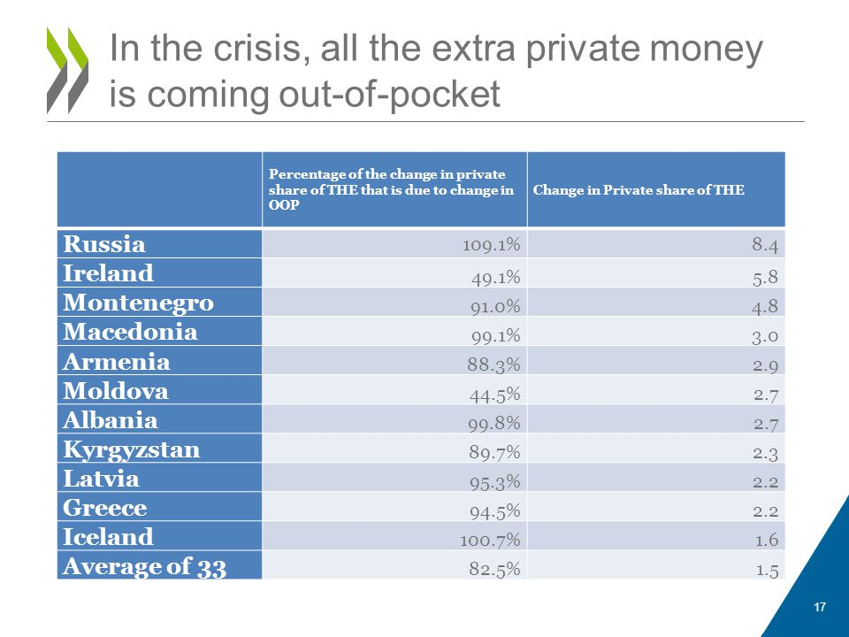 In the crisis, all the extra private money is coming out-of-pocket Percentage of the change in private share of THE that is due to change in OOP Change in Private share of THE Russia 109.1%8.4 Ireland 49.1%5.8 Montenegro 91.0%4.8 Macedonia 99.1%3.0 Armenia 88.3%2.9 Moldova 44.5%2.7 Albania 99.8%2.7 Kyrgyzstan 89.7%2.3 Latvia 95.3%2.2 Greece 94.5%2.2 Iceland 100.7%1.6 Average of 33 82.5%1.5 17