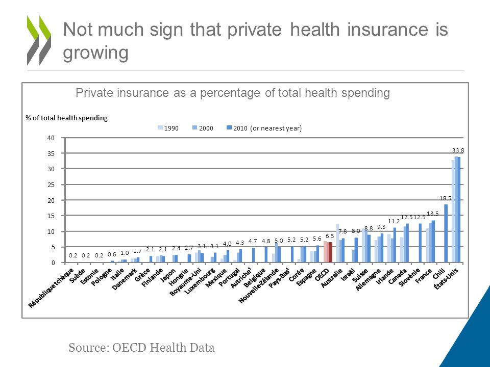 Not much sign that private health insurance is growing Source: OECD Health Data