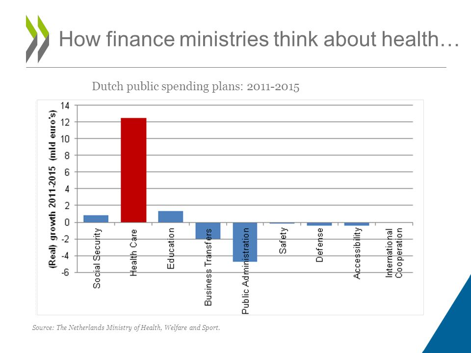 How finance ministries think about health… Source: The Netherlands Ministry of Health, Welfare and Sport.