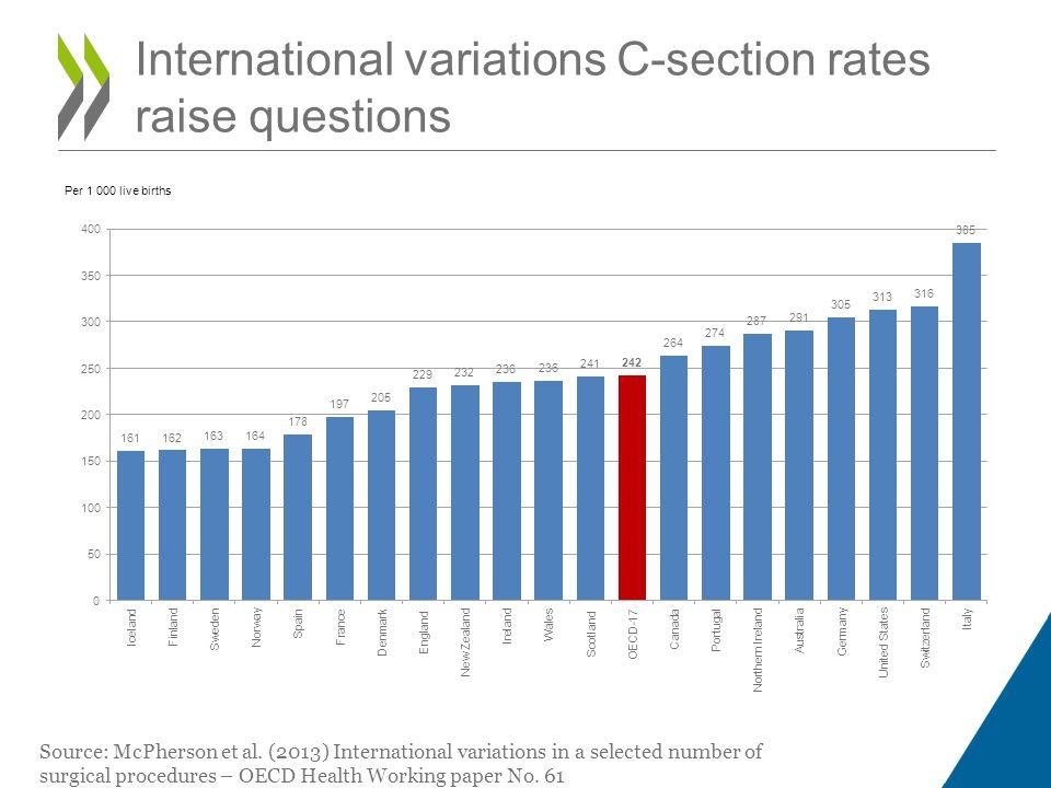 International variations C-section rates raise questions Source: McPherson et al.