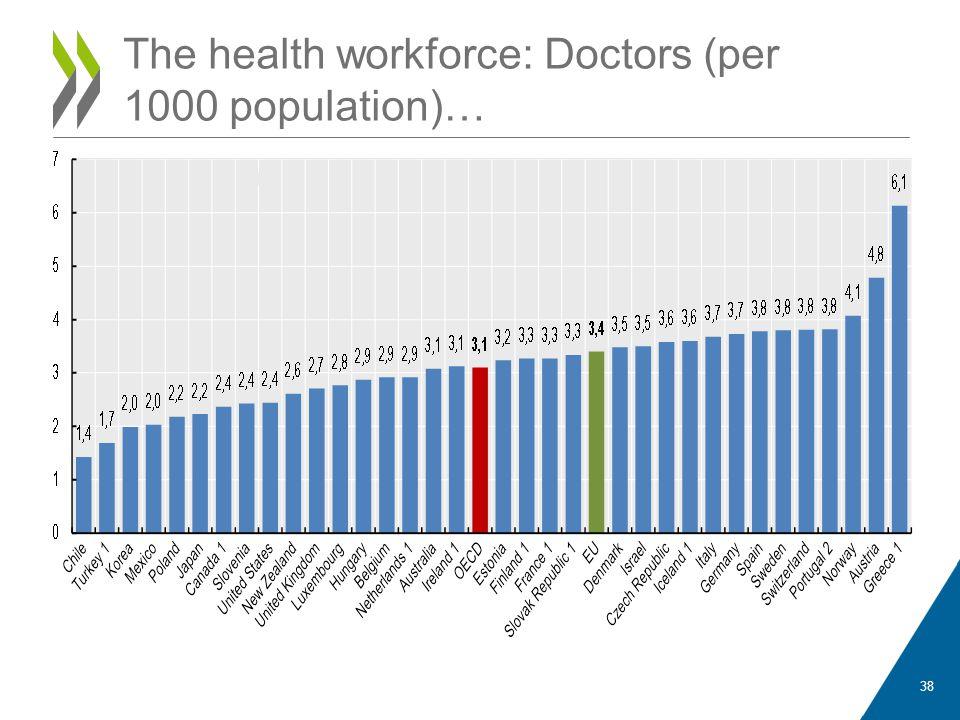 38 The health workforce: Doctors (per 1000 population)…