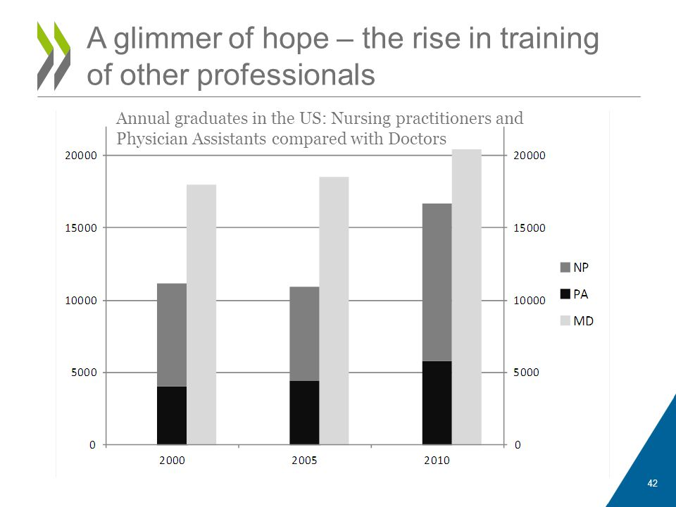 42 A glimmer of hope – the rise in training of other professionals Annual graduates in the US: Nursing practitioners and Physician Assistants compared with Doctors