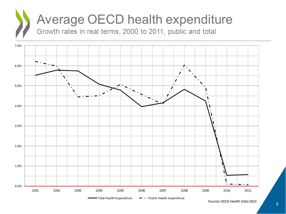 5 Average OECD health expenditure Growth rates in real terms, 2000 to 2011, public and total