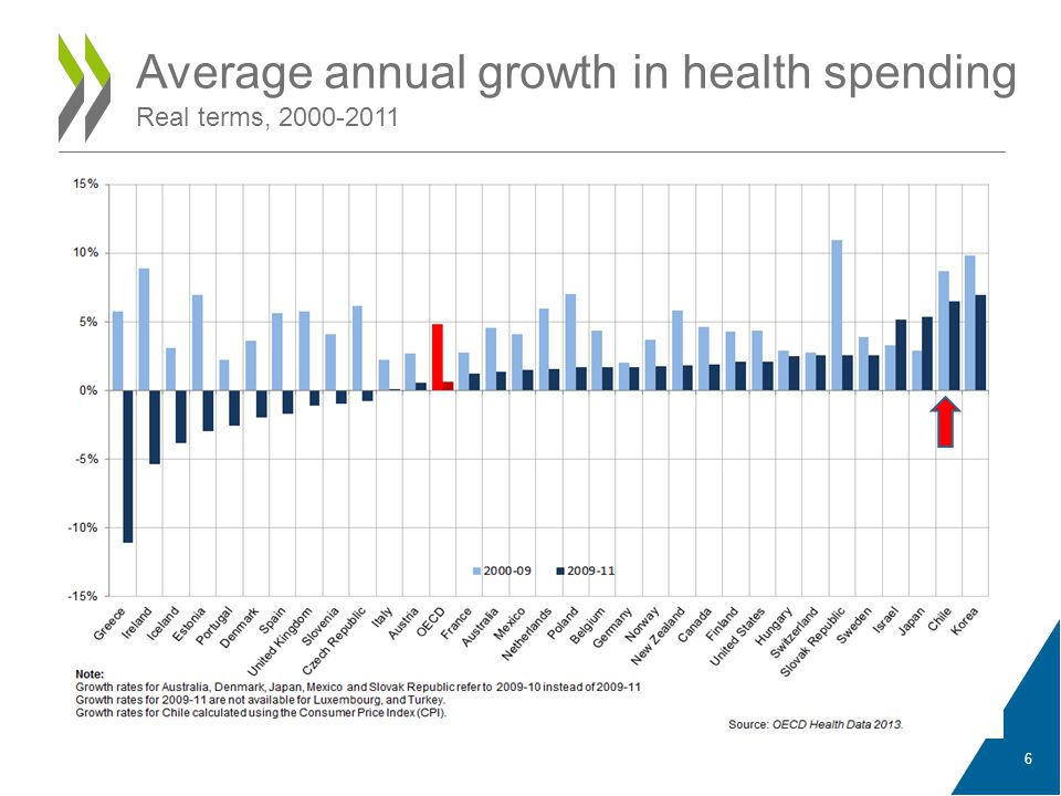 Even conservative projections suggest health spending will continue to grow Percentage point increase in total public health and long term care spending, 2010- 2060 Percentage point increase in total health spending to GDP Note: The vertical bars correspond to the range of alternative scenarios, including sensitivity analysis.