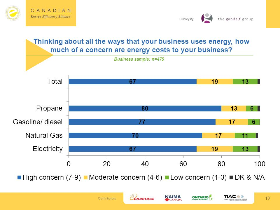Contributors Survey by Thinking about all the ways that your business uses energy, how much of a concern are energy costs to your business.