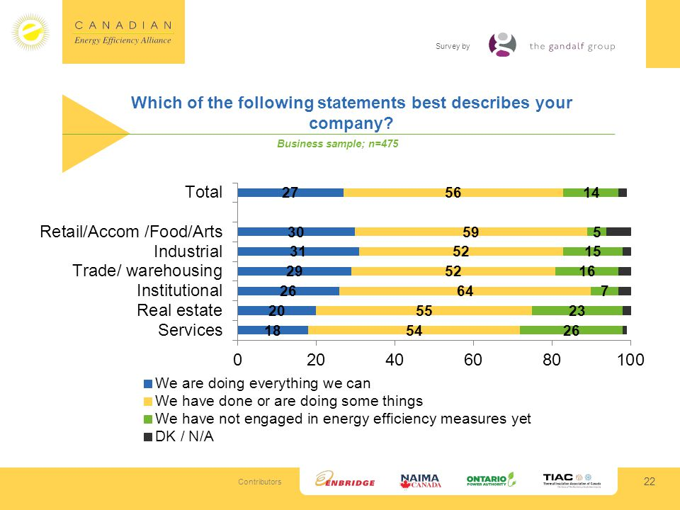 Contributors Survey by Which of the following statements best describes your company.