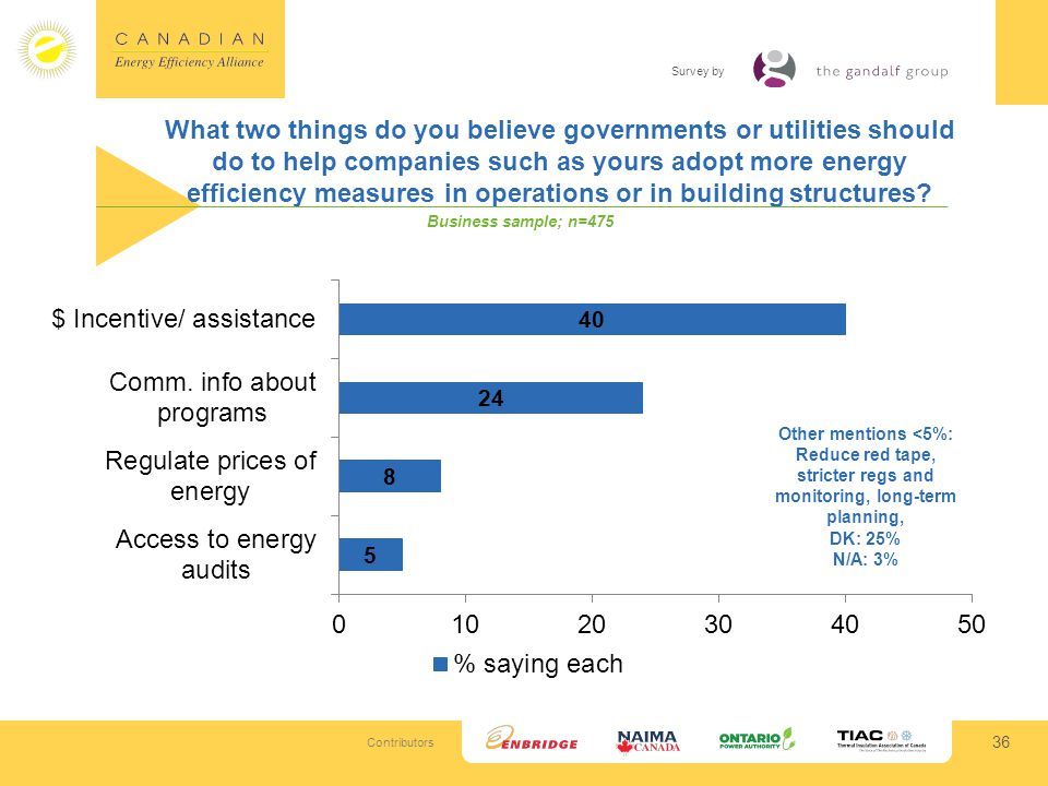 Contributors Survey by What two things do you believe governments or utilities should do to help companies such as yours adopt more energy efficiency measures in operations or in building structures.