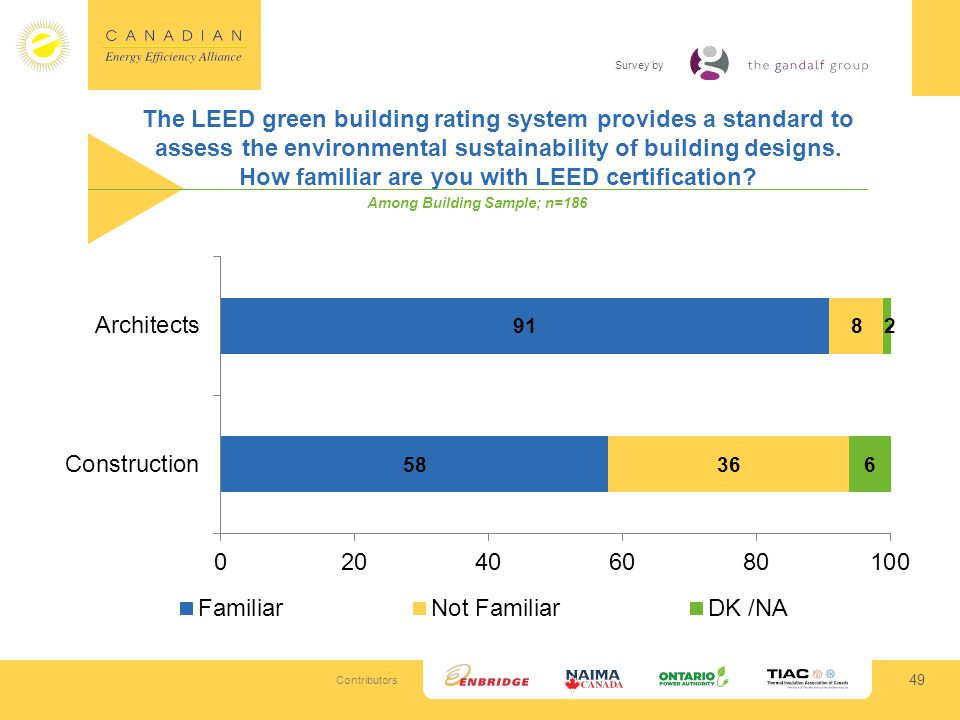 Contributors Survey by The LEED green building rating system provides a standard to assess the environmental sustainability of building designs.