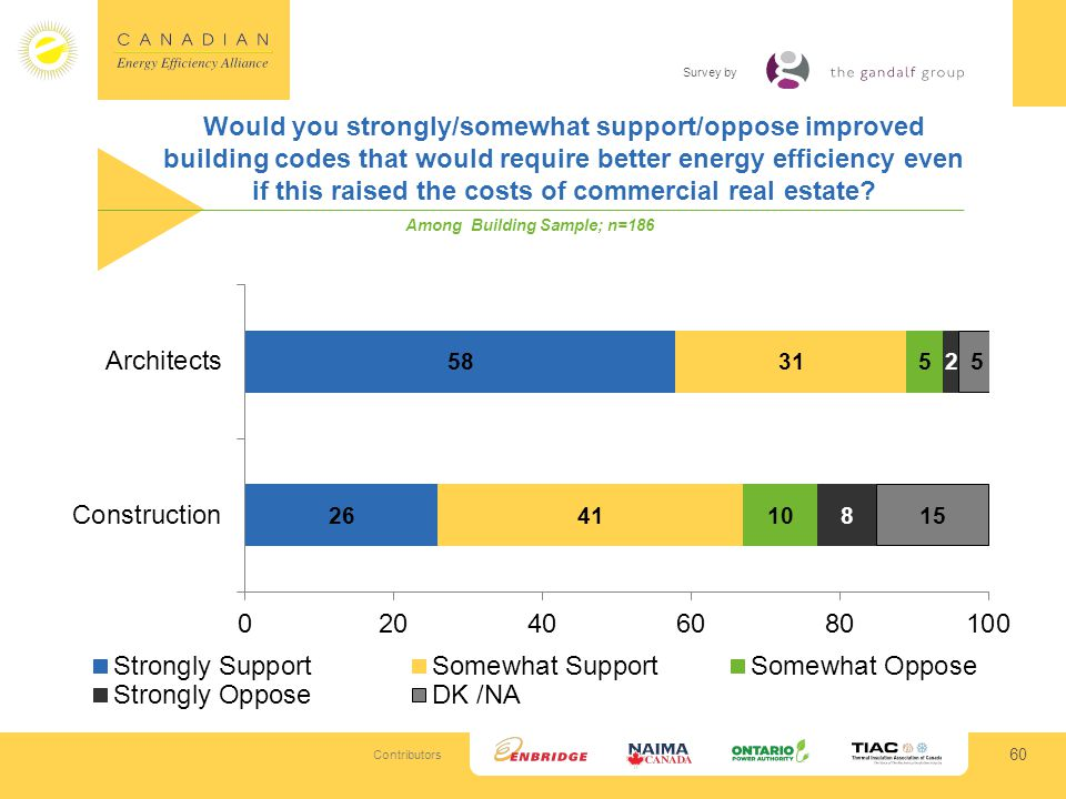 Contributors Survey by Would you strongly/somewhat support/oppose improved building codes that would require better energy efficiency even if this raised the costs of commercial real estate.