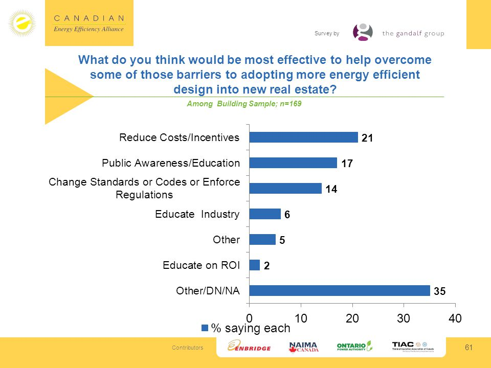 Contributors Survey by What do you think would be most effective to help overcome some of those barriers to adopting more energy efficient design into new real estate.