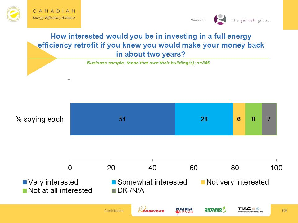 Contributors Survey by How interested would you be in investing in a full energy efficiency retrofit if you knew you would make your money back in about two years.