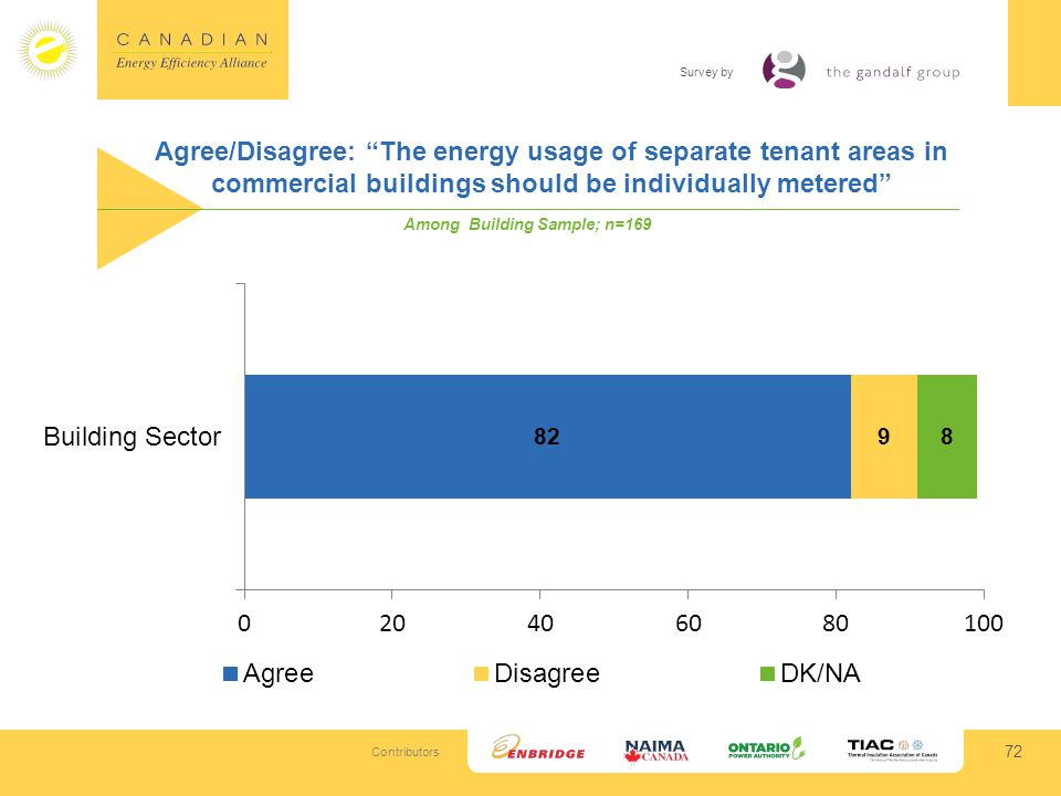 Contributors Survey by Agree/Disagree: The energy usage of separate tenant areas in commercial buildings should be individually metered 72 Among Building Sample; n=169