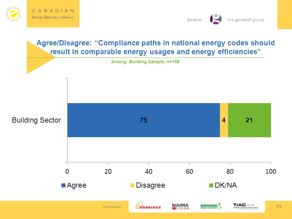 Contributors Survey by Agree/Disagree: Compliance paths in national energy codes should result in comparable energy usages and energy efficiencies 73 Among Building Sample; n=169