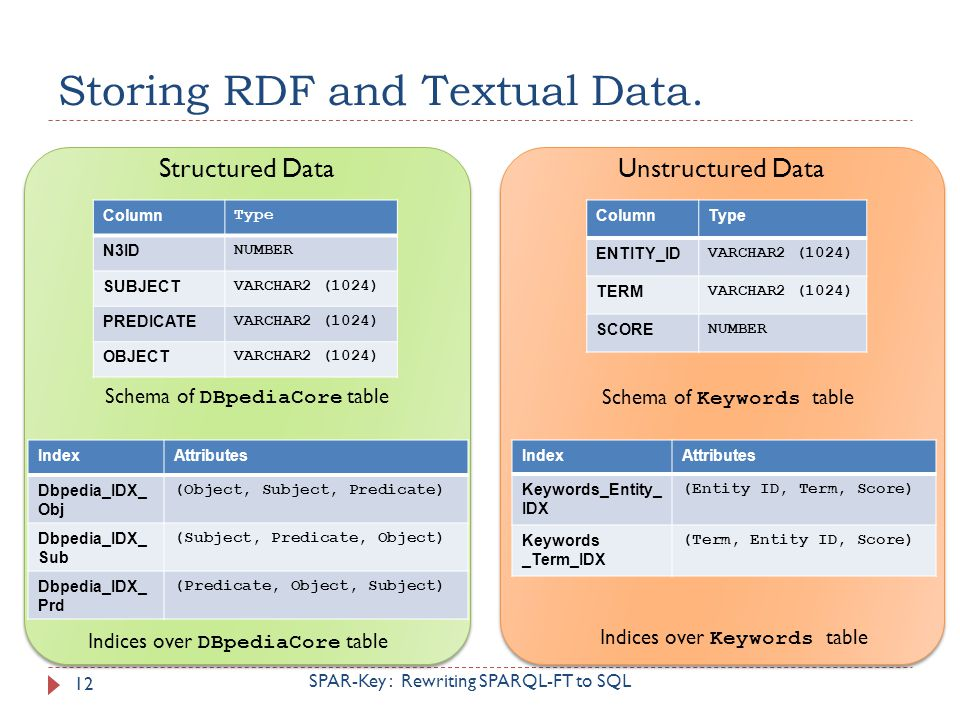 Storing RDF and Textual Data.